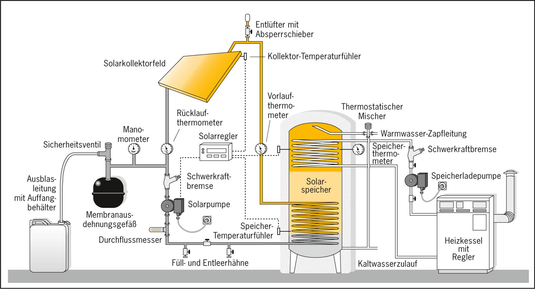 Waermepumpe Klimaanlagen Elektro Gas Wasser Heizung - Solaranlagen